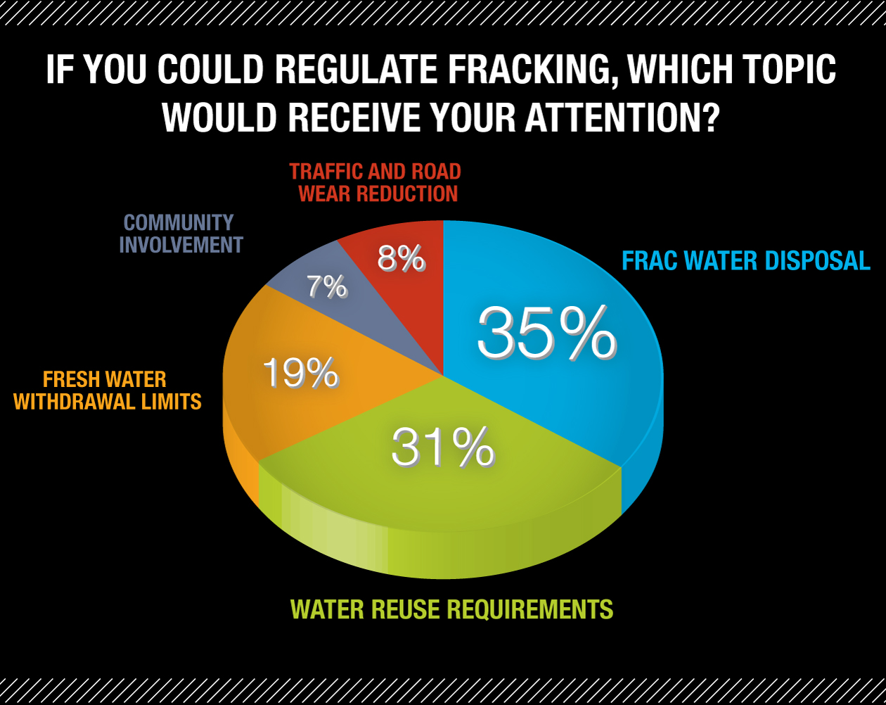 Regulating-Fracking-Results