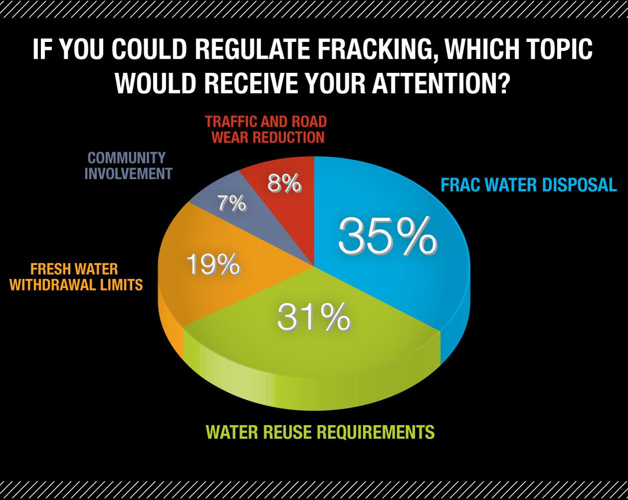Regulating-Fracking-Results